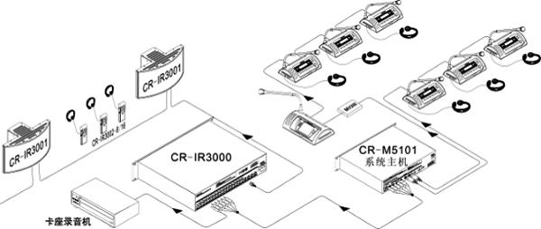CR-IR3000-16 数字红外发射主机 产品描述: CR-IR3000系列数字红外发射主机是数字红外语音分配系统的核心部分。其将模拟音频模数转换后,压缩编码,全数字DQPSK调制传输。系统可以同时传送16个通道的语言。红外发射主机可安装于19英寸标准机柜上,易于存放和保管。 产品特性 符合IEC 61603-7和IEC 60914。 采用数字DQPSK调制技术。 高速DSP处理。 采用较高传输频率(2-6MHz,IEC61603 BAND IV),不受高频驱动光源干扰。 有输入电平指示功能,主机前面