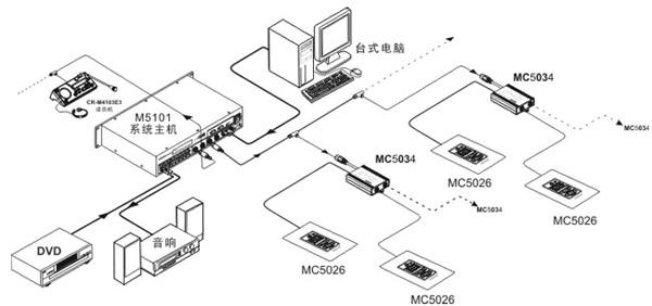 办公设备 会议系统
