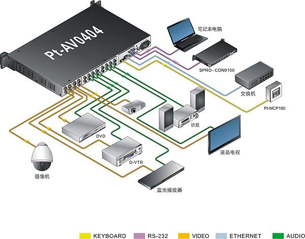 快捷av音视频矩阵切换器pt-av0404