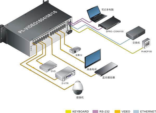 支持16路视频信号输入,04/08/16路视频信号输出,视频接口采用bnc接口.