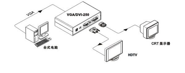 creator vga/dvi250转换器